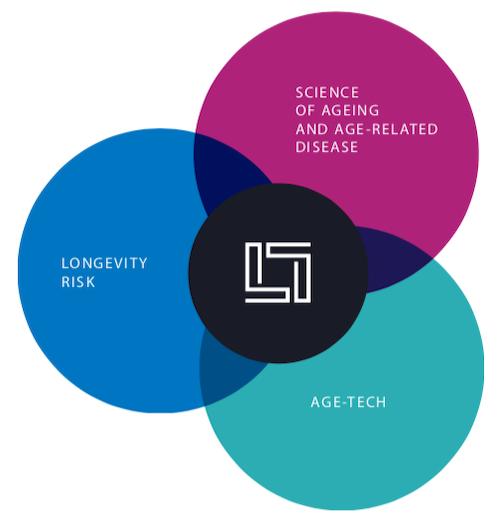 Longevity Leaders London Pillars