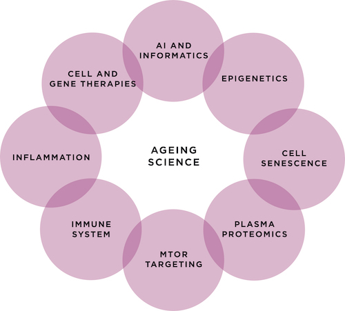Science of Ageing Eradicating Age-Related Disease