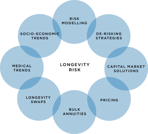 Longevity Risk De-risking from Longevity