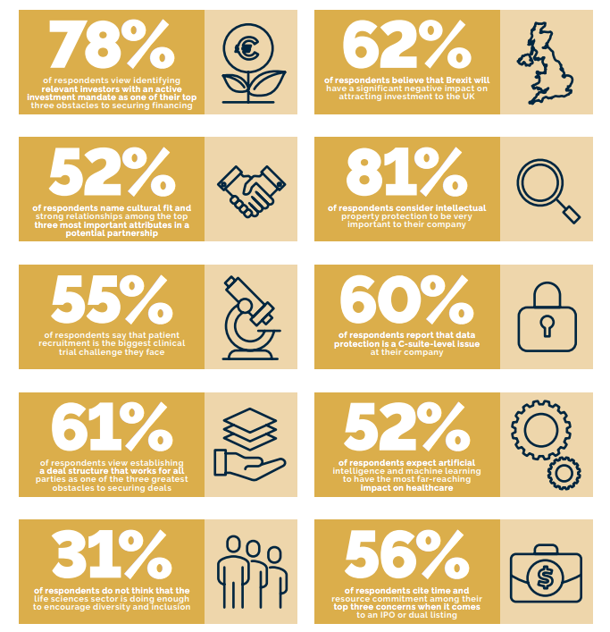 CxO Challenges Survey infographic