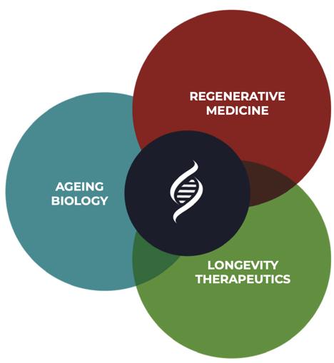 Longevity science & regenerative medicine
